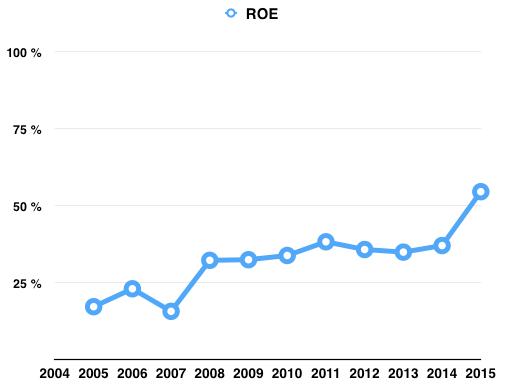 Utveckling ROE 2004 - 2016 - McDonalds