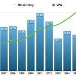 Ytterligare ett exempel på att kassaflödet är viktigt – Rapport från IT-infrastrukturjätten Atea