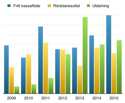 Utveckling kassaflöde, resultat och utdelning - Atea