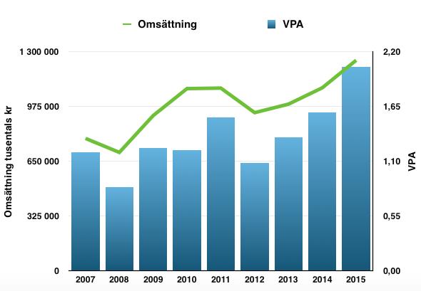 Omsättnings- och vinstutveckling under perioden 2007-2016 - Nordnet