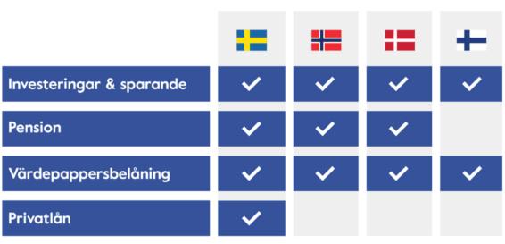 Tjänsteutbud per land - Nordnet