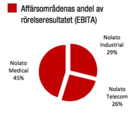 Fördelning resultat (EBITA) mellan Nolatos affärsområden