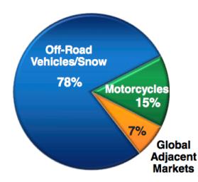 Procentuell fördelning produktkategorier - Polaris Industries