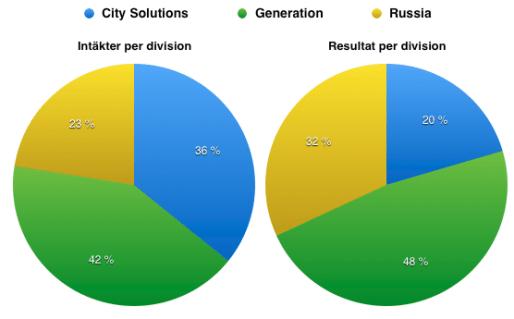 Fördelning omsättning och resultat 2016 - Fortum