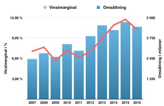 Lönsamhetsutveckling för Nolato under perioden 2007-2017