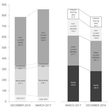 Balansräkningen efter årets första månader