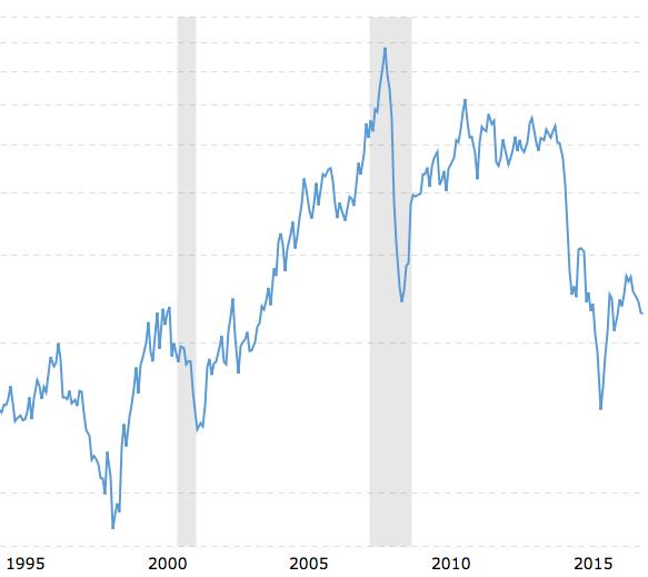 Oljeprisets utveckling från 1995 till 2017