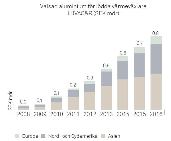 Marknadensutveckling - valslad aluminium for stationära värmevaxlare i miljarder kronor 2009 - 2013