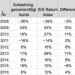 Dags för den genomsnittlige spararen att satsa på index istället för aktier?