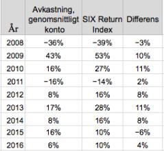 Avkastning för den genomsnittlige Avanza kunden jämfört med SIX Return Index
