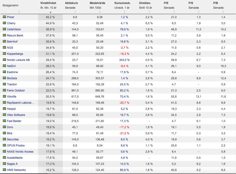 De aktier med högst årlig tillväxt över en period på 10 år