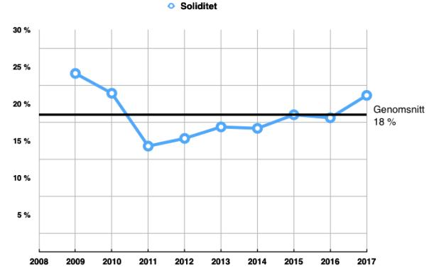 Soliditetsmåttets utveckling för Proact IT Group
