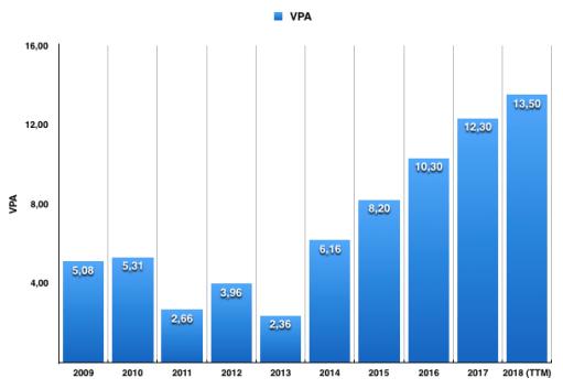 Utveckling vinst per aktie 2009 till 2018 - Proact IT