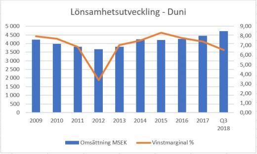Lönsamhetsutveckling - Duni