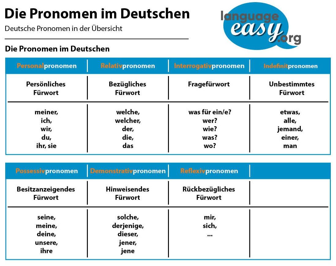 German Pronouns