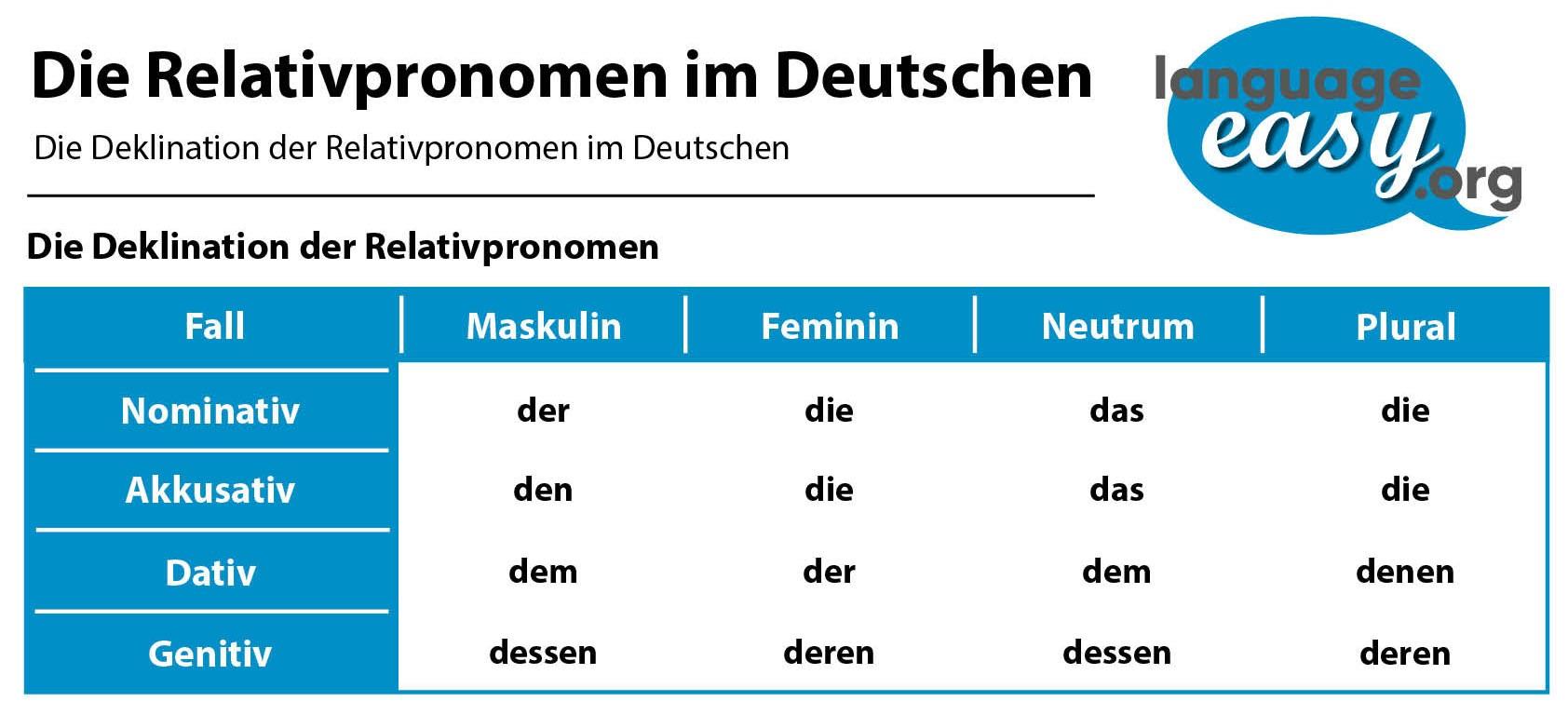 German Relative Pronouns