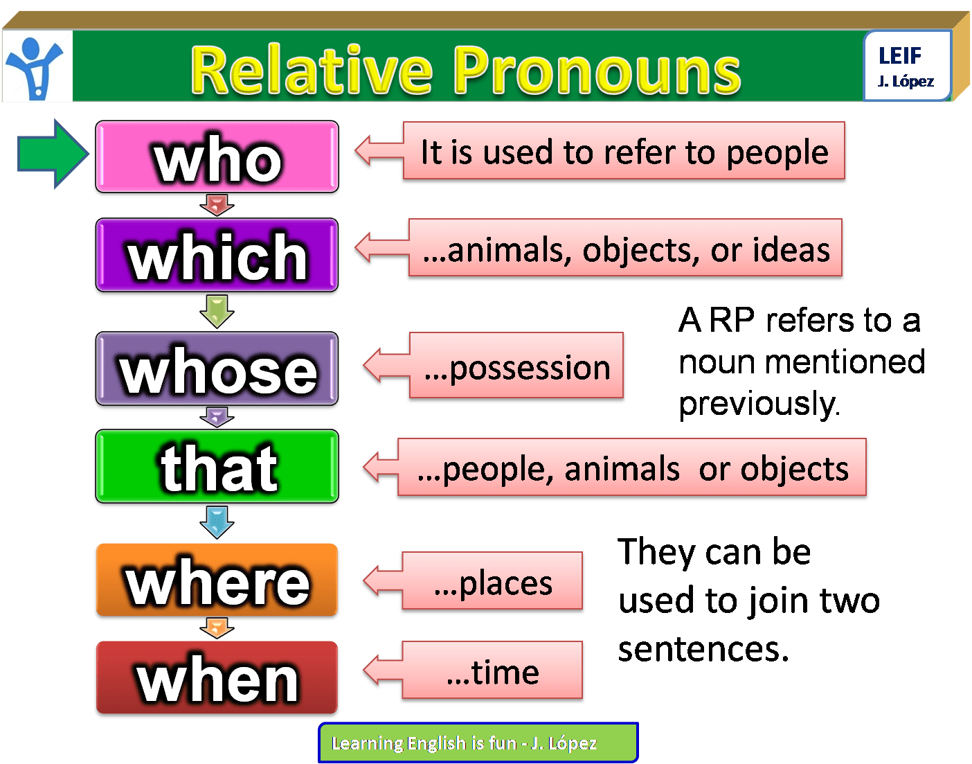 Relative Clause English Language