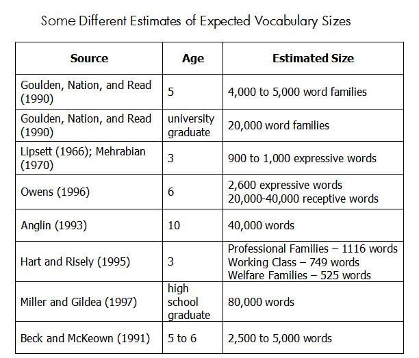 vocabulary-estimates