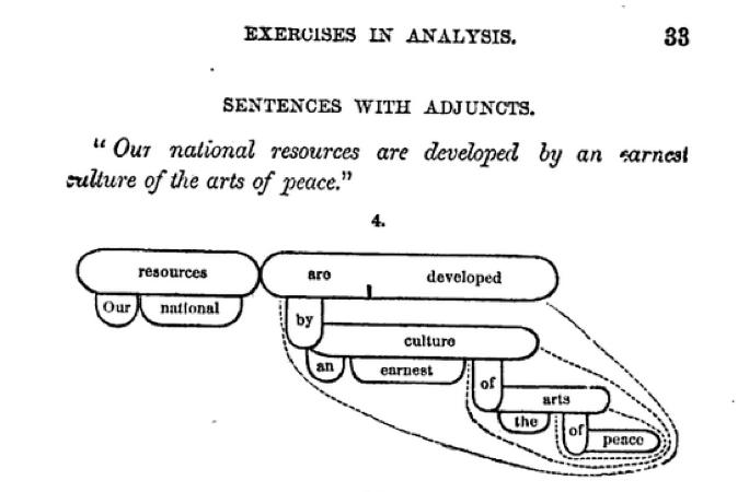 diagramming sentences diagram 4 way switch wiring 2 language log sentence just