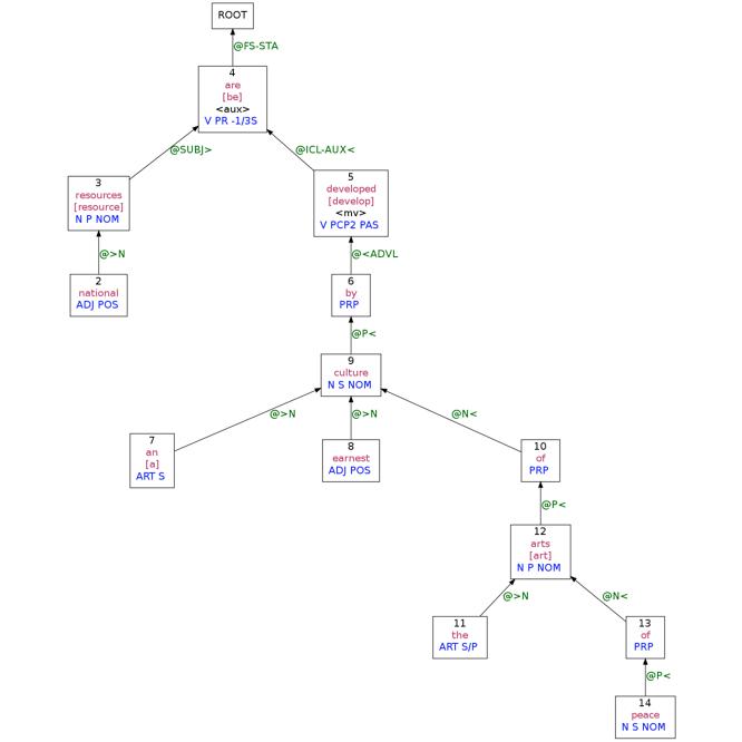Language Log » Sentence diagramming