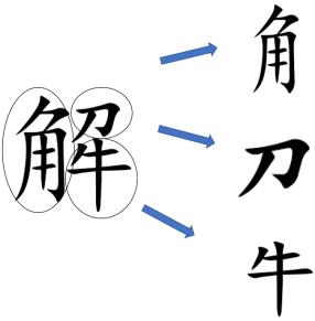 caractère chinois radicaux kangxi