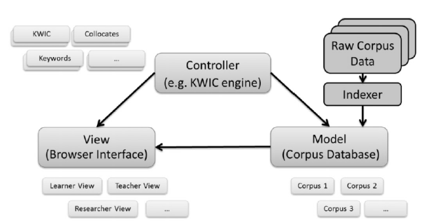 "The Model-View-Controller (MVC) Architecture of AntWebConc (Figure 7 in ""A critical look at software tools in corpus linguistics"" (Anthony 2013: 157)"