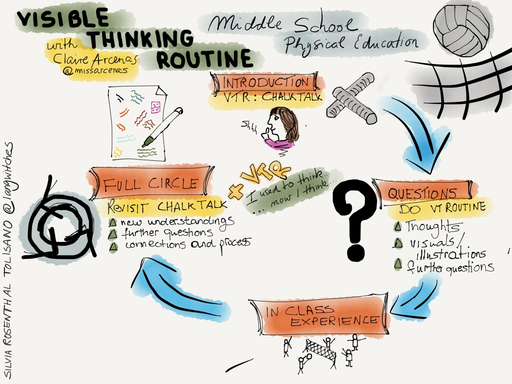 Visible Thinking Routine In Action Chalk Talk