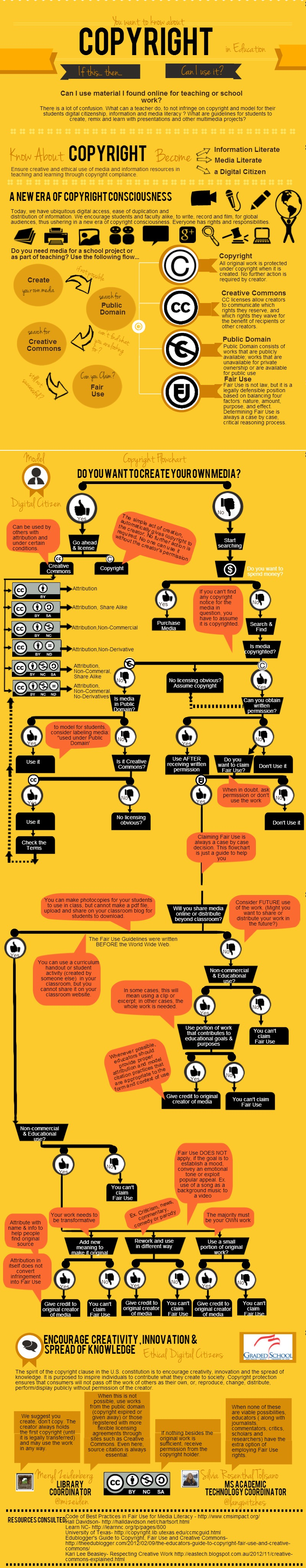 Copyright FLow Chart