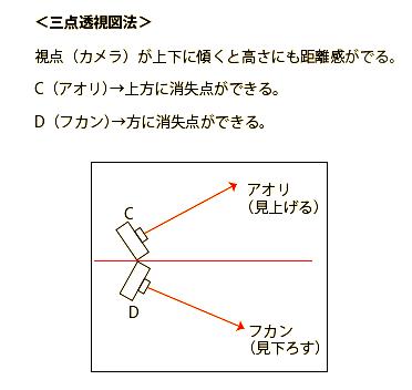 見上げる図