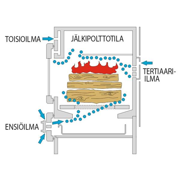 Rosetta puuhella BII tulipesän polttotekniikka