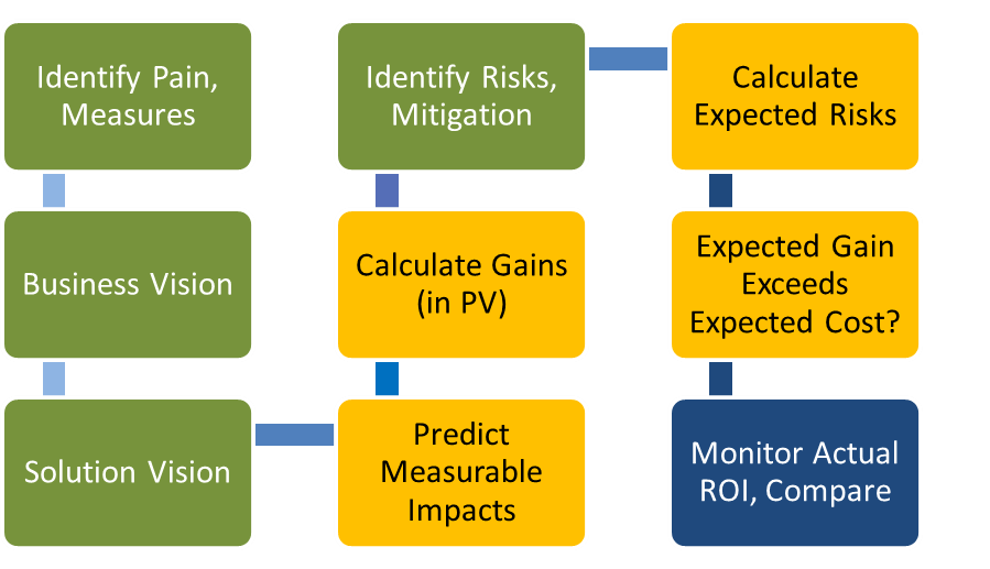 ROI-related steps in the process