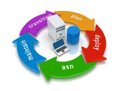 Five step software development process