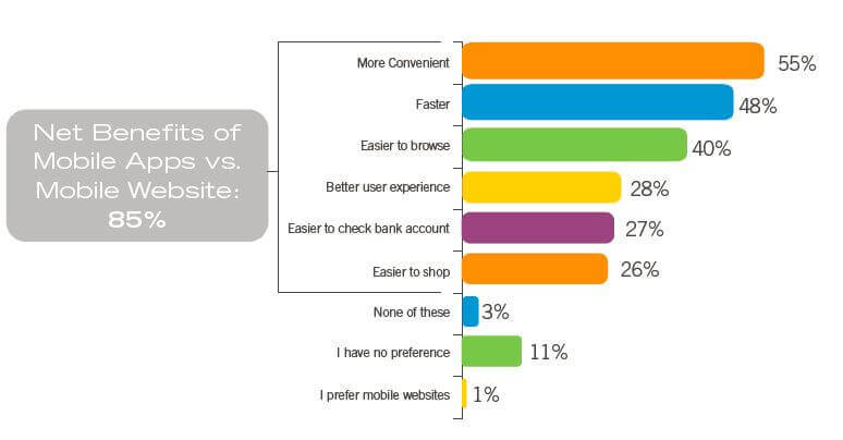 Net Benefits of Mobile Apps vs Native Mobile Apps