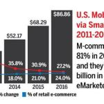 eMarketer: US Retail Mcommerce Sales