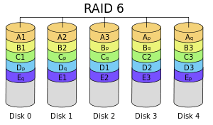 The IBM i is configured with Raid 6, providing an added level of resiliency.