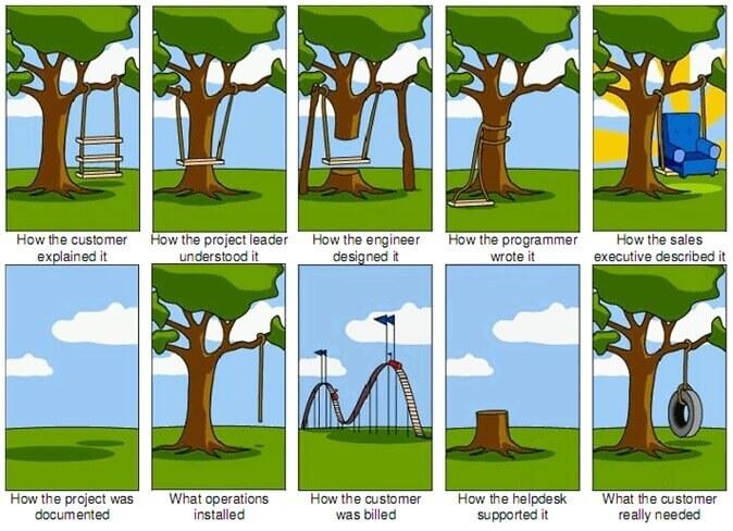 Tree Swing Project Management cartoon
