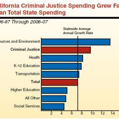 California Court System Diagram Chevy 4x4 Sel S Criminal Justice A Primer State Spending For Reached 14 Billion In 2006 07 An Average Annual Increase Of About 10 Percent Since 1996 97 This Growth Rate Outpaced