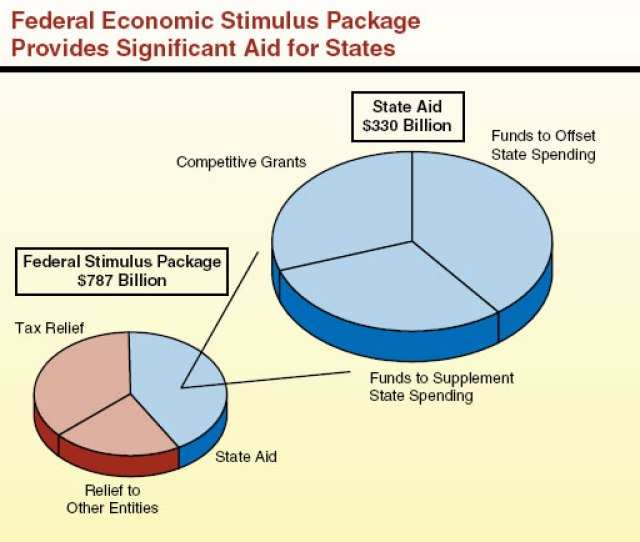 Federal Economic Stimulus Package Fiscal Effect On California