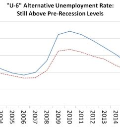 figure this line chart shows that california s u 6 rate has been above the [ 1099 x 765 Pixel ]