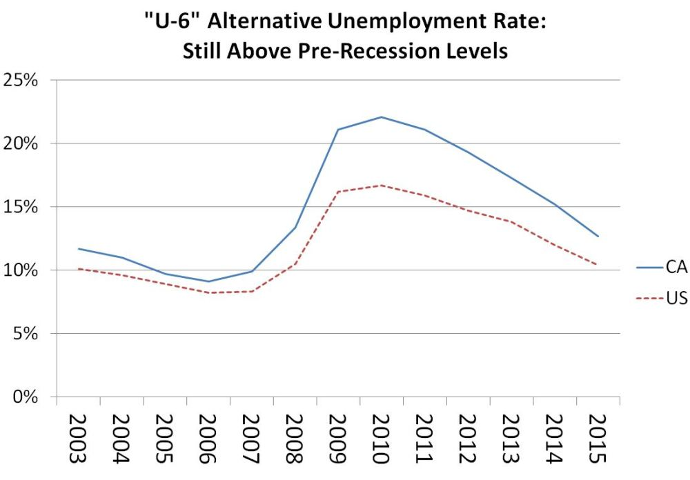 medium resolution of figure this line chart shows that california s u 6 rate has been above the