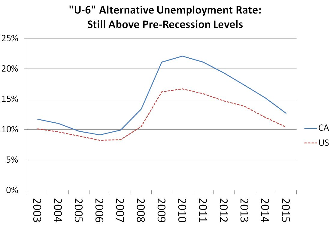 hight resolution of figure this line chart shows that california s u 6 rate has been above the