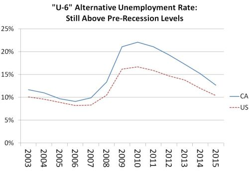 small resolution of figure this line chart shows that california s u 6 rate has been above the