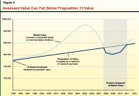 Understanding Californias Property Taxes