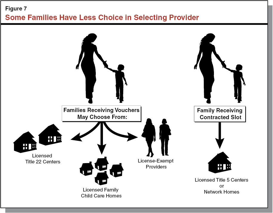 Restructuring California's Child Care and Development System