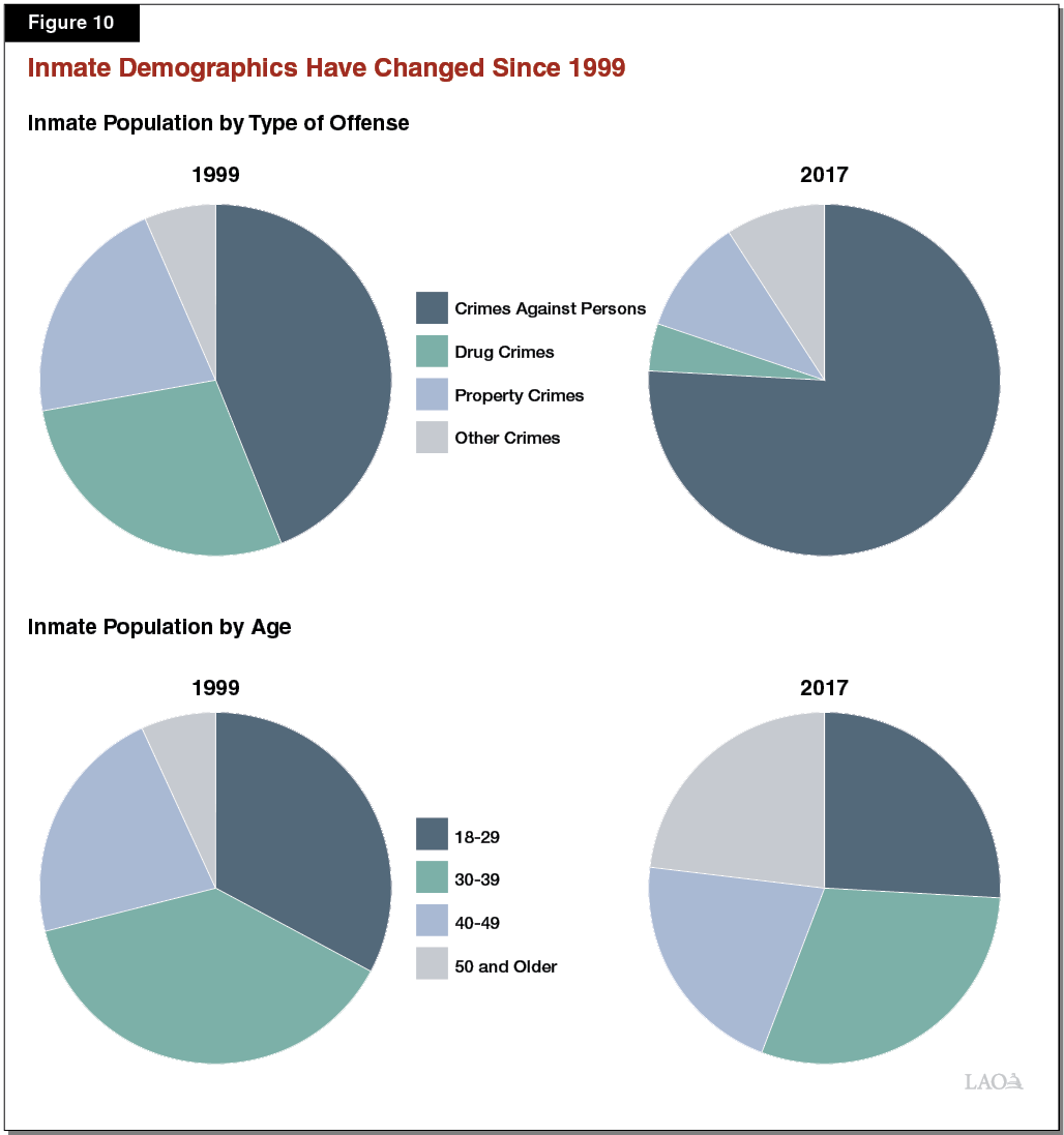 hight resolution of figure 10 inmate demographics have changed since 1999