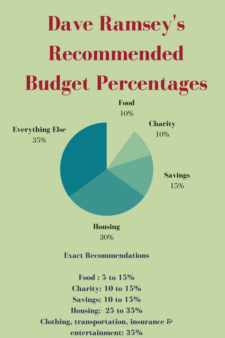 Dave Ramsey Budget Spreadsheet Excel Free | LAOBING KAISUO