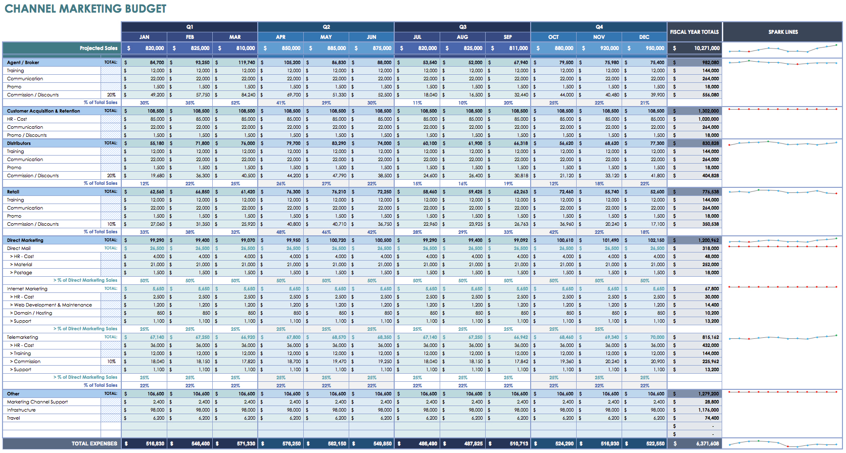 Example Of Business Expenses Spreadsheet | LAOBING KAISUO