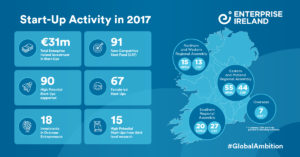 Over €30m Invested In Start-ups By Enterprise Ireland In 2017
