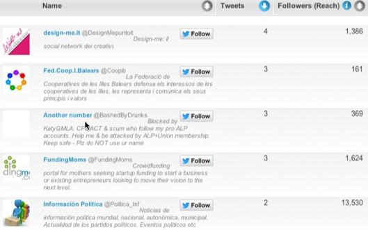 3 Tool Terbaik Untuk Analisis Twitter Hestek/Hashtag