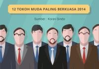 12 Tokoh Muda Paling Berkuasa Pada Tahun 2014